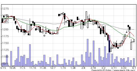 7264ムロコーポレーションの株価チャート