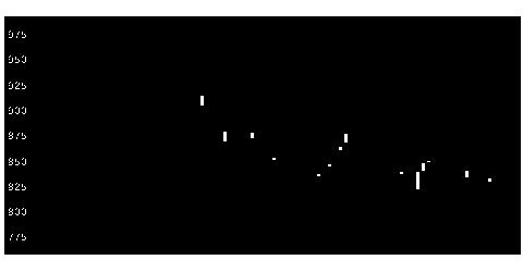 7287日本精機のチャート