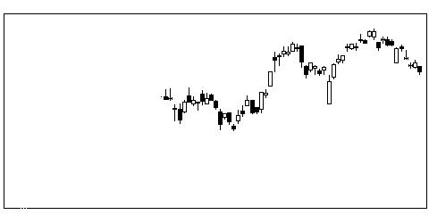 7296FCCの株価チャート