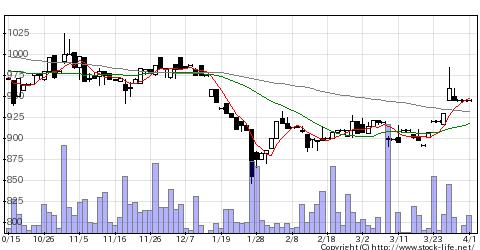 7297カーメイトの株価チャート