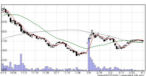 7298八千代工業の株価チャート