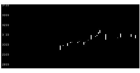 7299フジオーゼの株価チャート