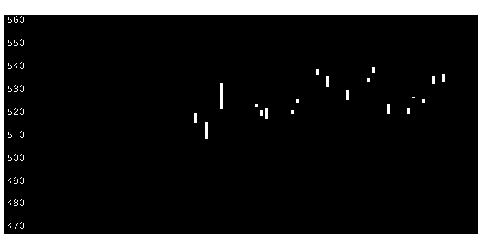 7315IJTTの株式チャート