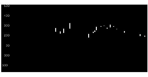 7317松屋R&Dの株価チャート
