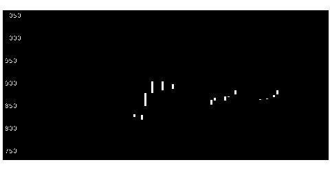 7326SBIIGの株式チャート
