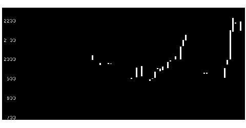 7339アイペットの株価チャート