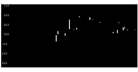 7359東京通信のチャート