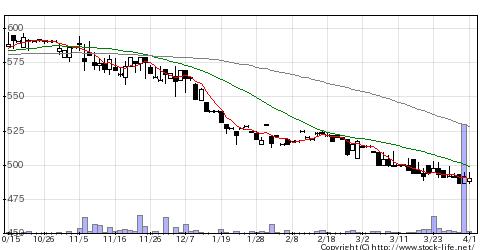7399ナンシンの株価チャート
