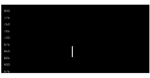 7441Misumiの株式チャート