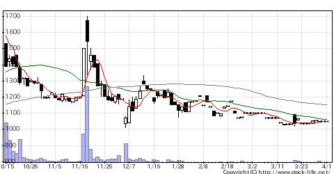 7477ムラキのチャート