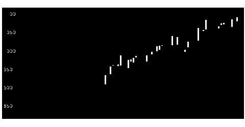 7482シモジマの株価チャート