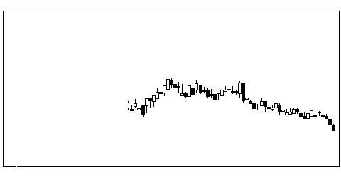 7487小津産業の株価チャート