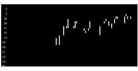 7527システムソフの株価チャート