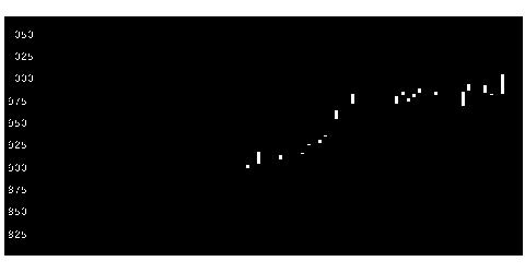 7533グリンクロスの株価チャート