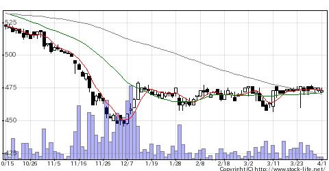 7551ウェッズの株価チャート