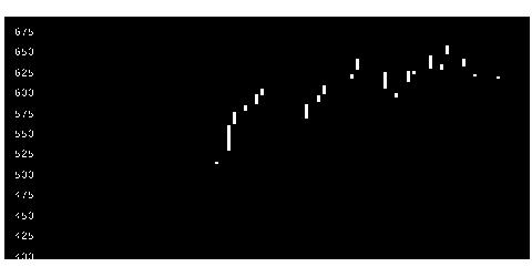 7552ハピネットの株式チャート