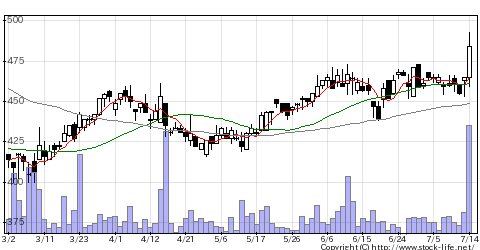 7608SKジャパンの株式チャート