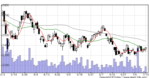 7637白銅の株価チャート