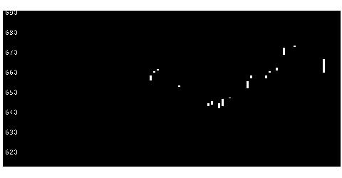 7646PLANTの株価チャート
