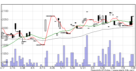 7677ヤシマキザイのチャート