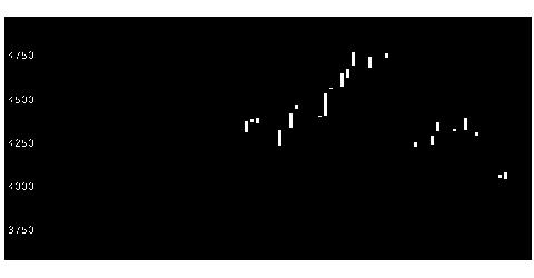 7701島津の株価チャート