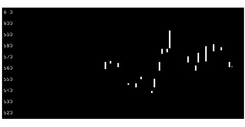 7702JMSの株価チャート