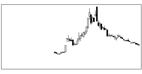 7707PSSの株式チャート