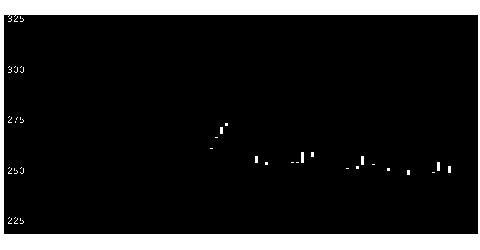 7709クボテックの株価チャート