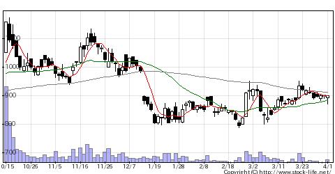 7711助川電気工業の株価チャート