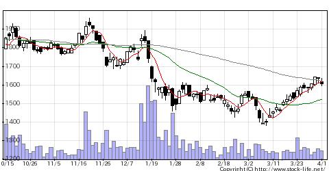 7713シグマ光機の株価チャート