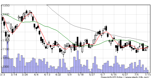 7715長野計器の株価チャート