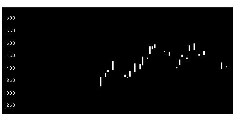7723愛知時計電機の株価チャート