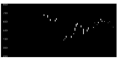 7731ニコンの株式チャート