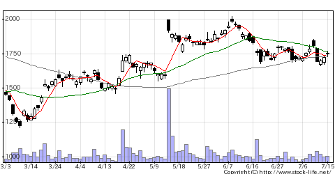 7732トプコンの株価チャート