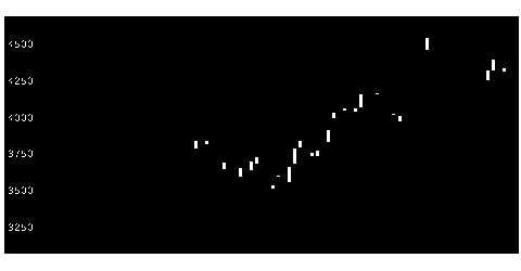 7734理研計器の株価チャート