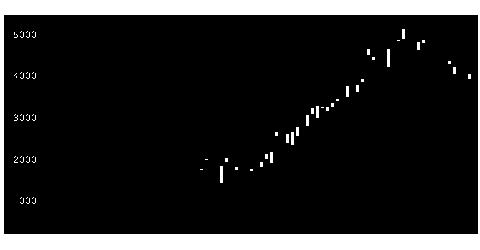 7741HOYAの株価チャート