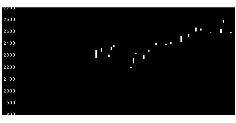 7744ノーリツ鋼機の株価チャート