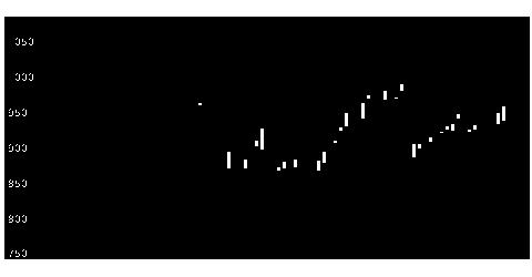 7745A&Dの株価チャート