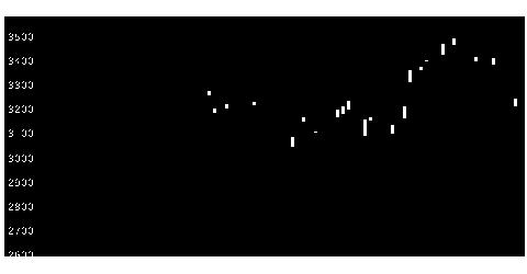 7751キヤノンのチャート