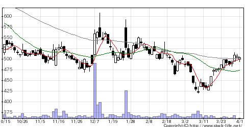 7760IMVの株式チャート