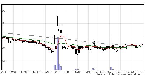 7771日本精密の株価チャート