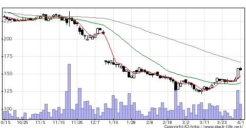7776セルシードの株価チャート
