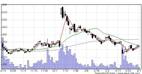 77773DMの株式チャート
