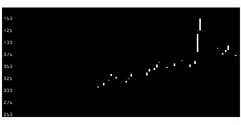 7779サイバダインの株価チャート