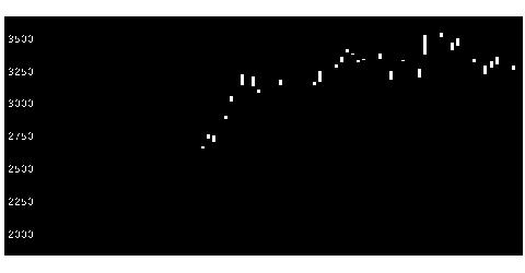 7780メニコンの株価チャート