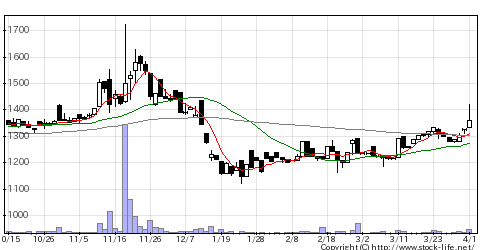 7781平山の株価チャート