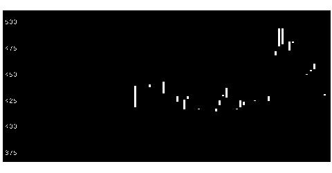 7782シンシアの株式チャート