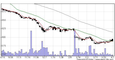 7800アミファの株価チャート