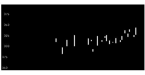 7804B&Pの株式チャート
