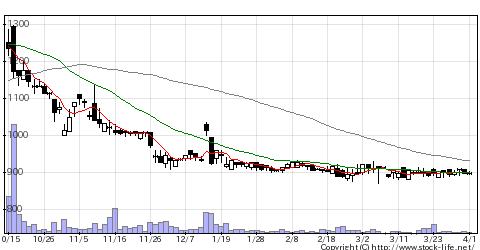 7807幸和製の株価チャート